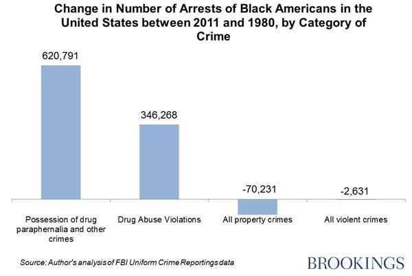 为什么贩毒的白人更多,但被捕的却是黑人多呢?