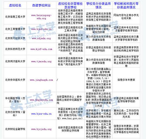 网曝最新虚假大学名单