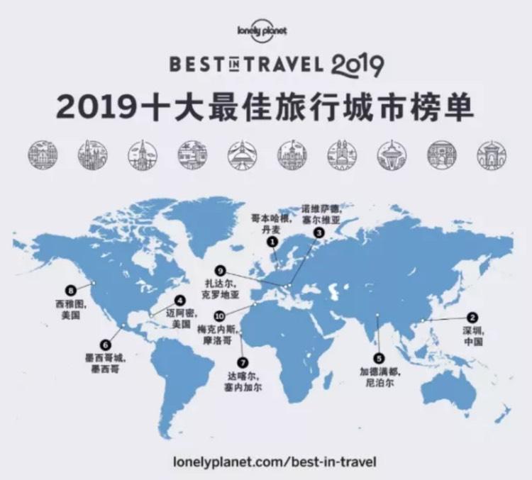 2019年十大最佳旅行城市,深圳排名第二